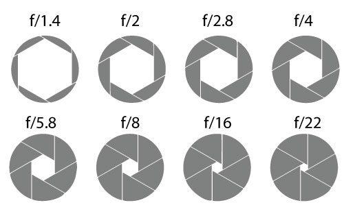 L'ouverture du diaphragme, composante du triangle de l'exposition en photo