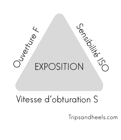 Apprendre la photo de paysage avec le triangle de l'exposition avec ses trois variable : la vitesse, l'ouverture et les ISO, la base de la photographie.